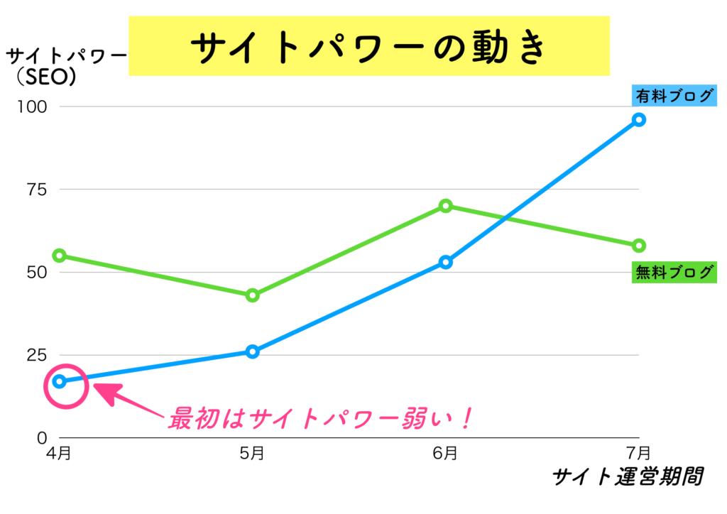 サイトパワー,SEO,グラフ